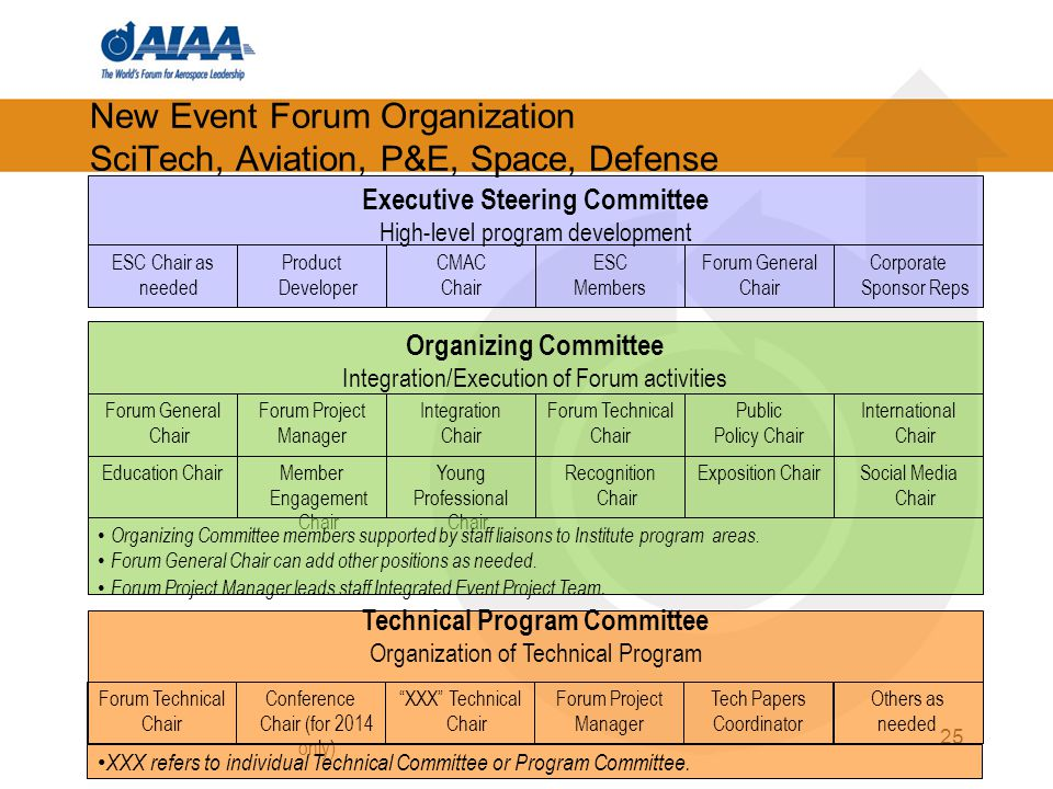 New Event Forum Organization SciTech, Aviation, P&E, Space, Defense