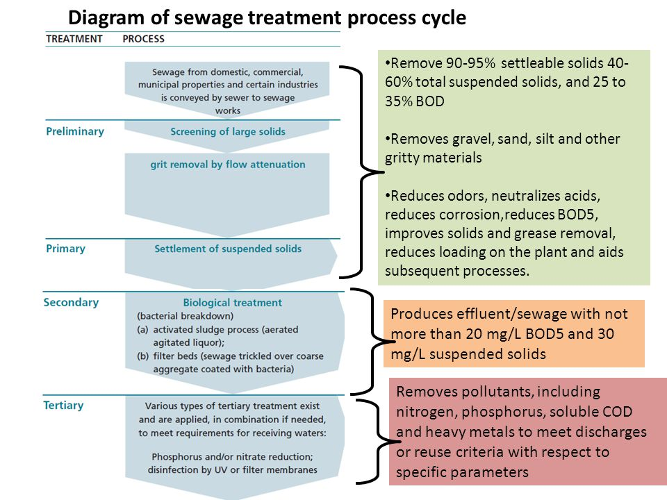 Diagram of sewage treatment process cycle