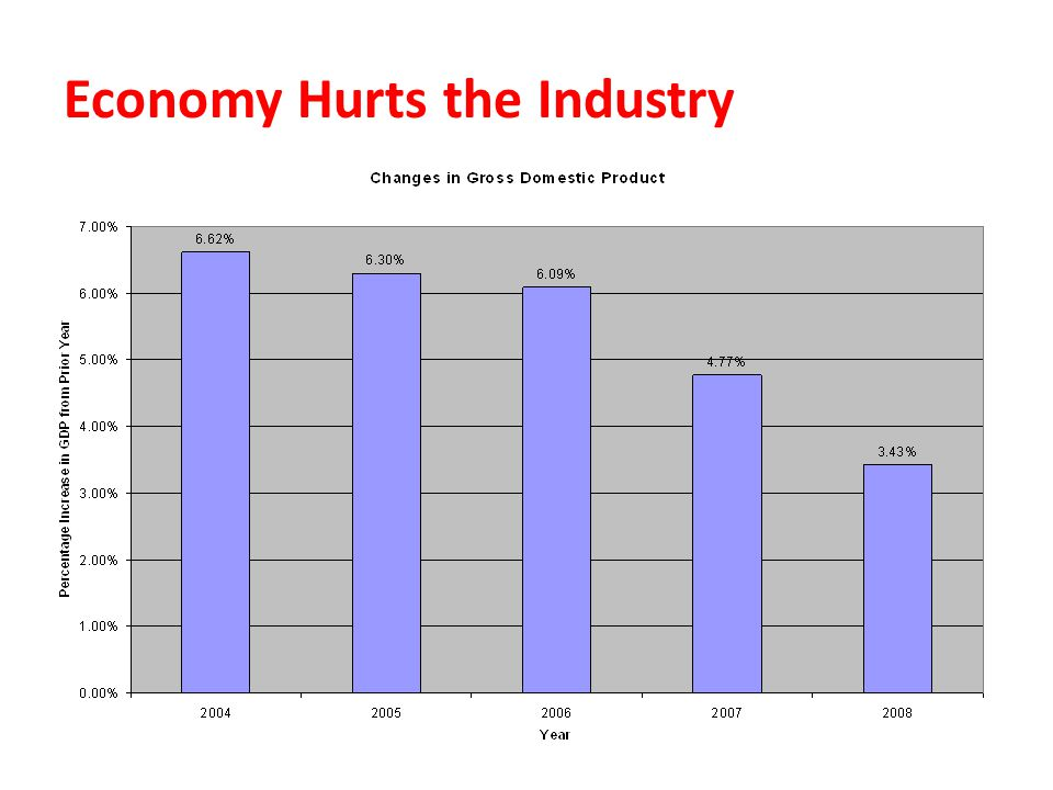 Economy Hurts the Industry