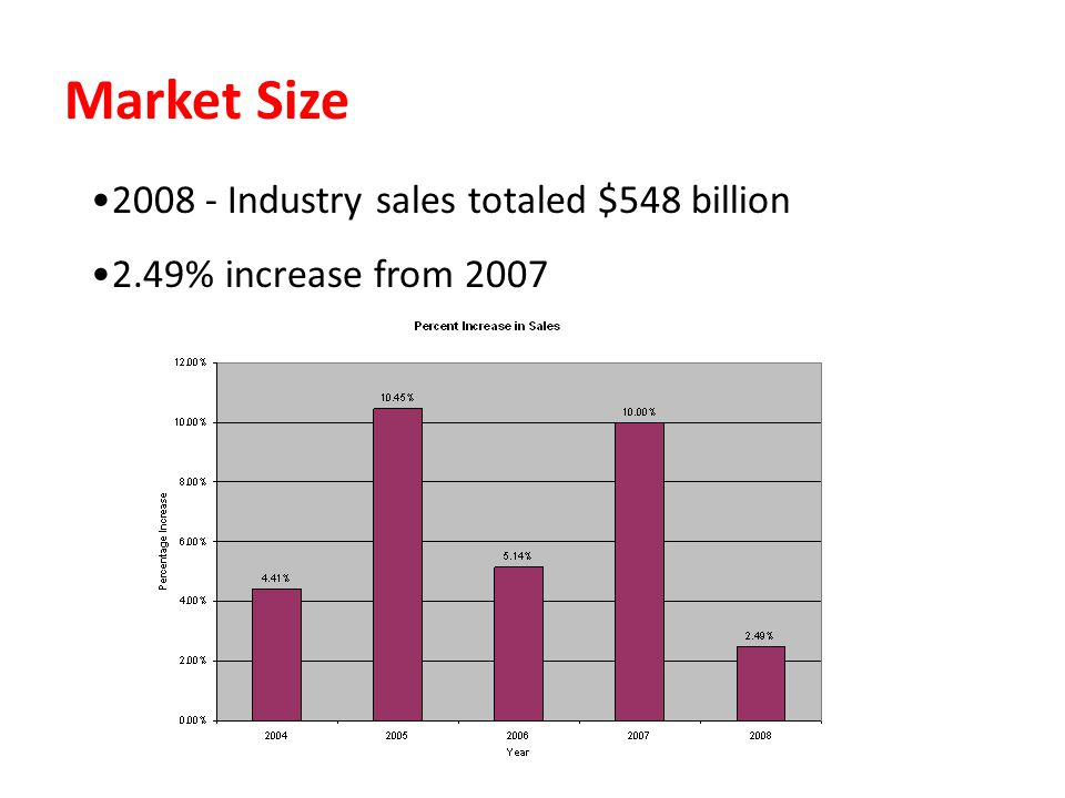 Market Size 2008 - Industry sales totaled $548 billion