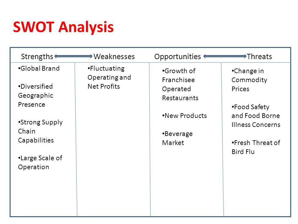 SWOT ANALYSIS ON Kraft Foods
