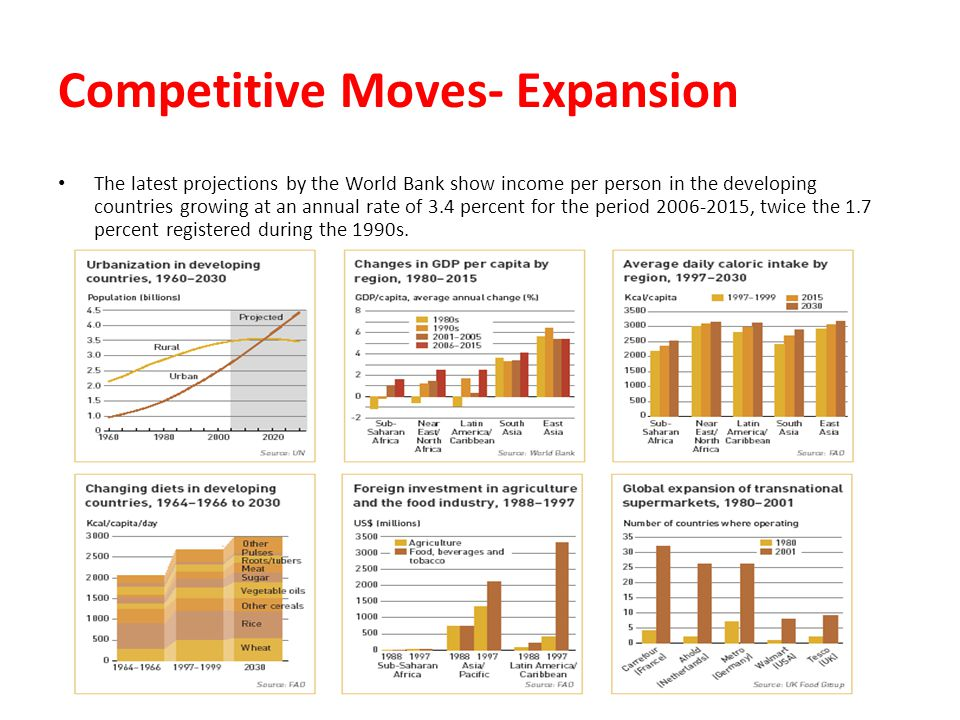 Competitive Moves- Expansion