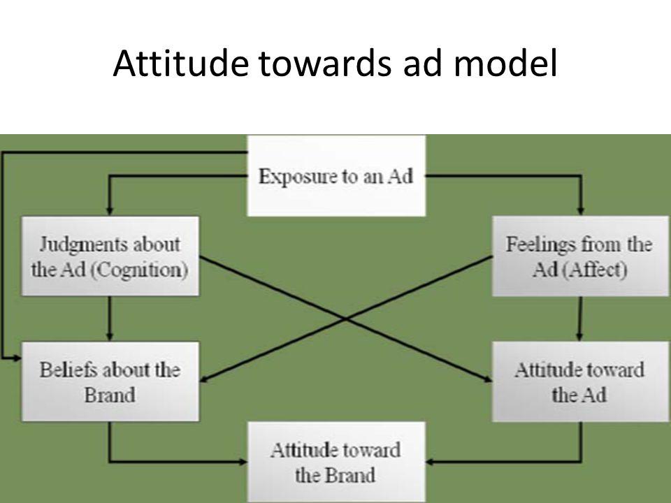 Attitude towards ad model