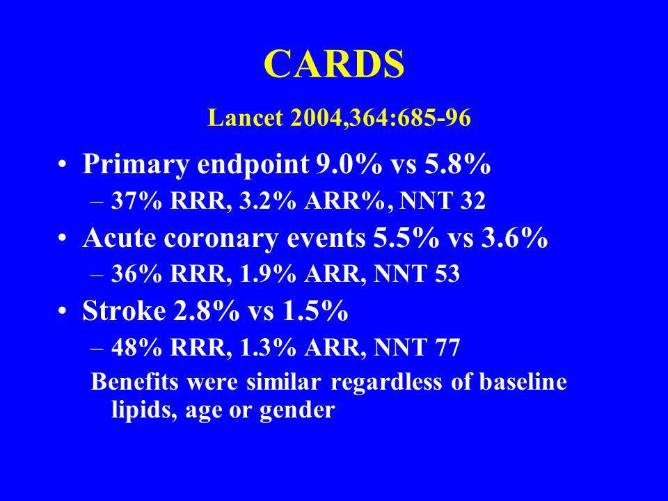 CARDS Lancet 2004,364:685-96 Primary endpoint 9.0% vs 5.8%