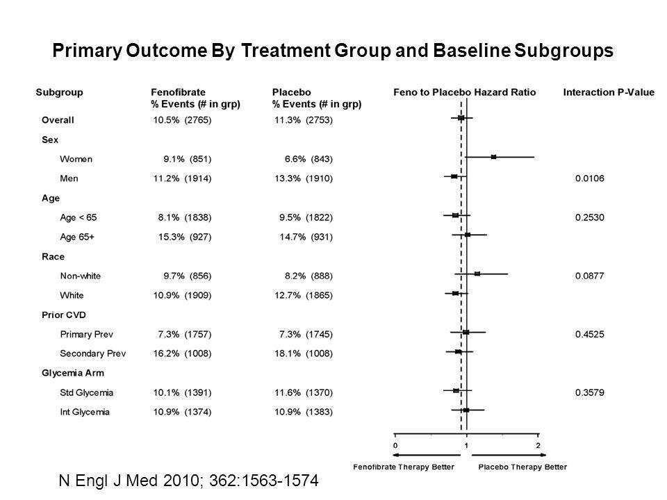 Primary Outcome By Treatment Group and Baseline Subgroups
