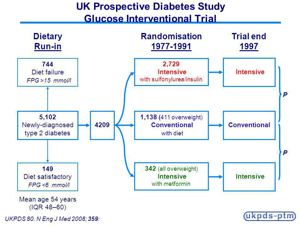 UK Prospective Diabetes Study Glucose Interventional Trial