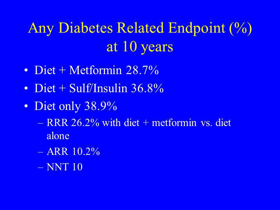 Any Diabetes Related Endpoint (%) at 10 years