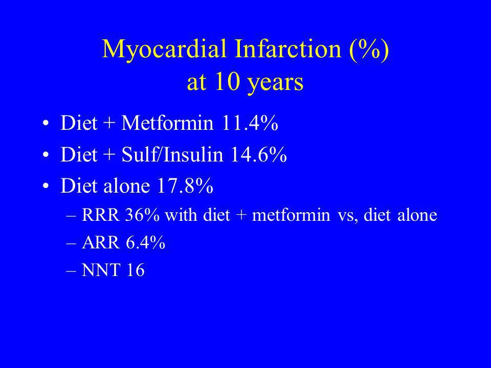 Myocardial Infarction (%) at 10 years