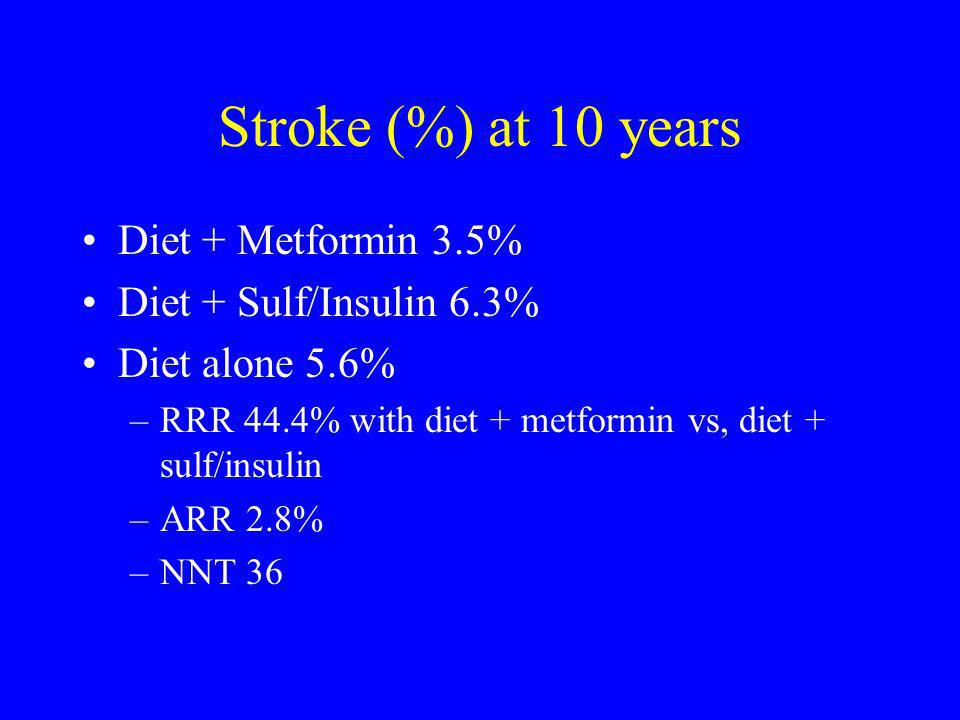 Stroke (%) at 10 years Diet + Metformin 3.5% Diet + Sulf/Insulin 6.3%