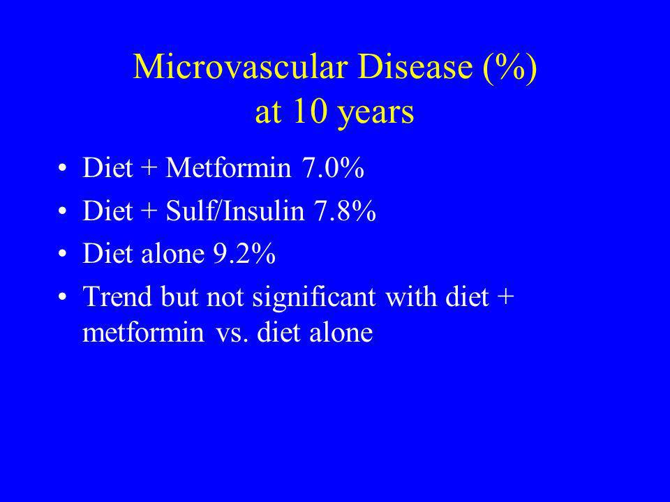 Microvascular Disease (%) at 10 years