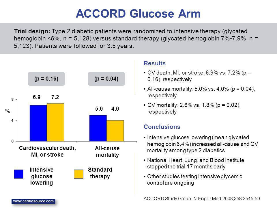 Cardiovascular death, MI, or stroke Intensive glucose lowering
