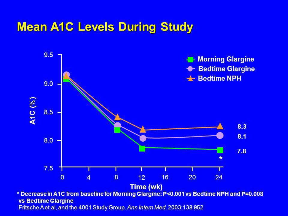 Mean A1C Levels During Study