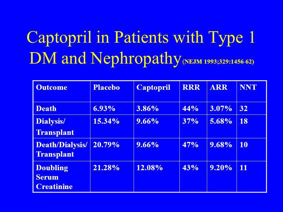 Captopril in Patients with Type 1 DM and Nephropathy (NEJM 1993;329:1456-62)