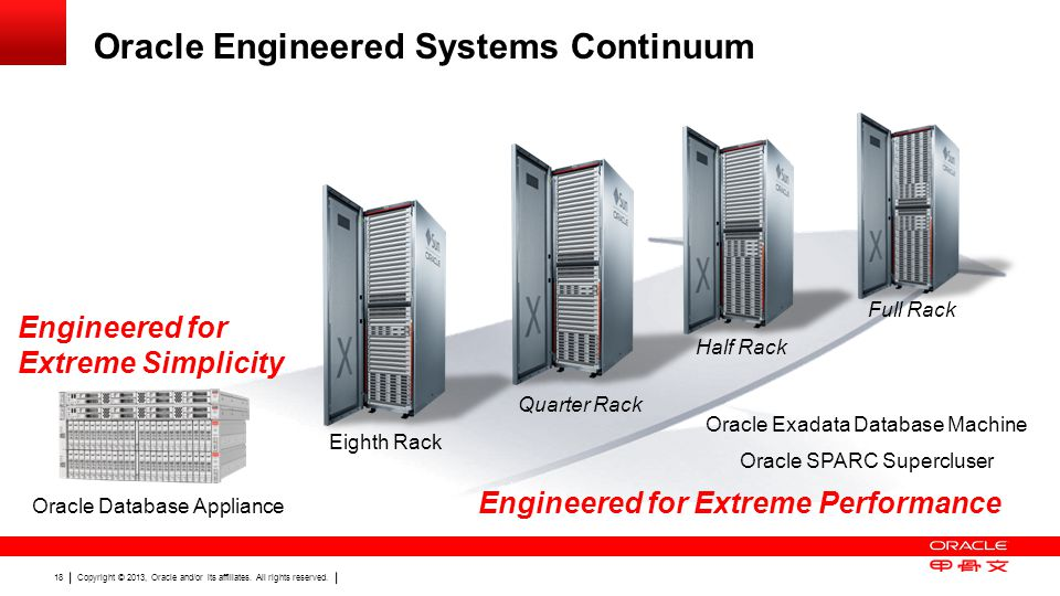 Oracle Engineered Systems Continuum