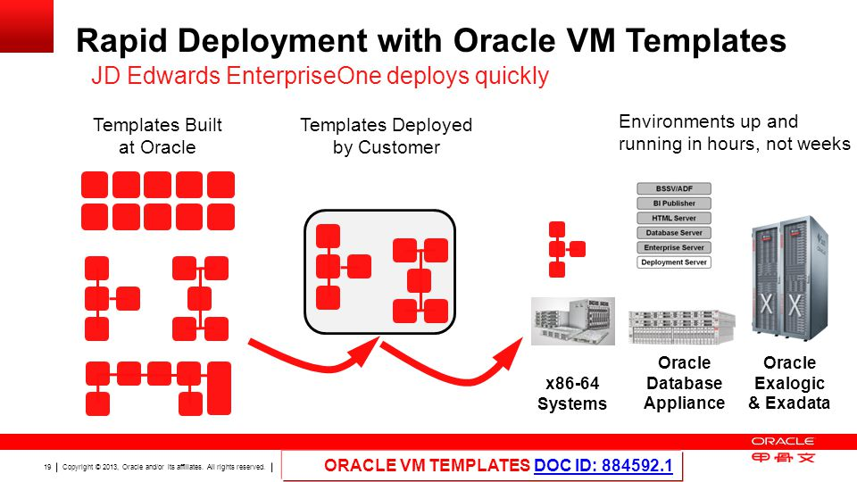 Rapid Deployment with Oracle VM Templates