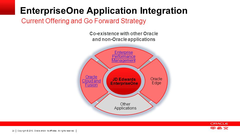 Co-existence with other Oracle and non-Oracle applications
