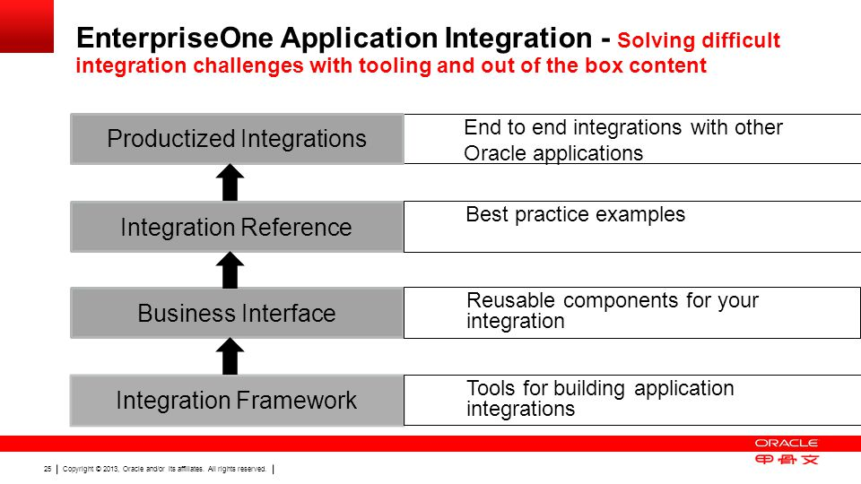 EnterpriseOne Application Integration - Solving difficult integration challenges with tooling and out of the box content