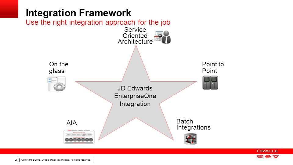 Integration Framework Use the right integration approach for the job
