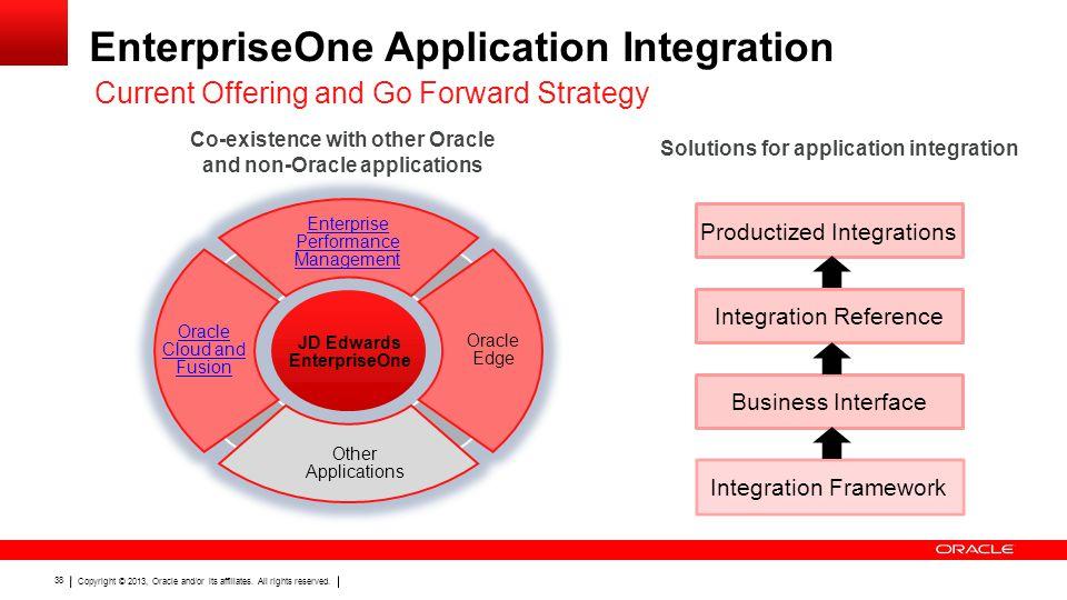 EnterpriseOne Application Integration