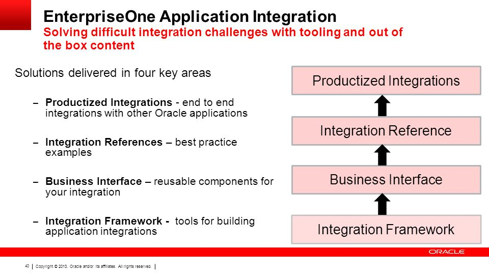 EnterpriseOne Application Integration Solving difficult integration challenges with tooling and out of the box content