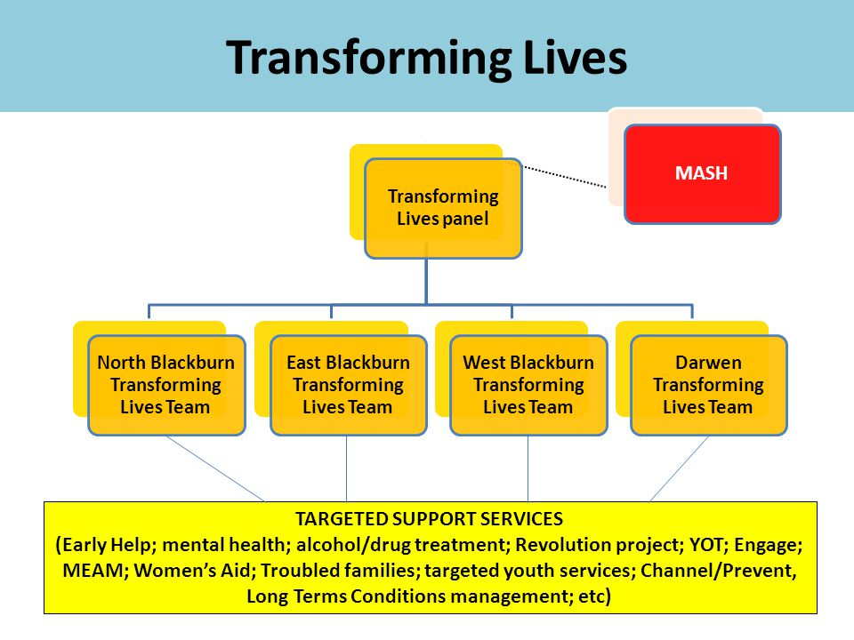 Transforming Lives TARGETED SUPPORT SERVICES