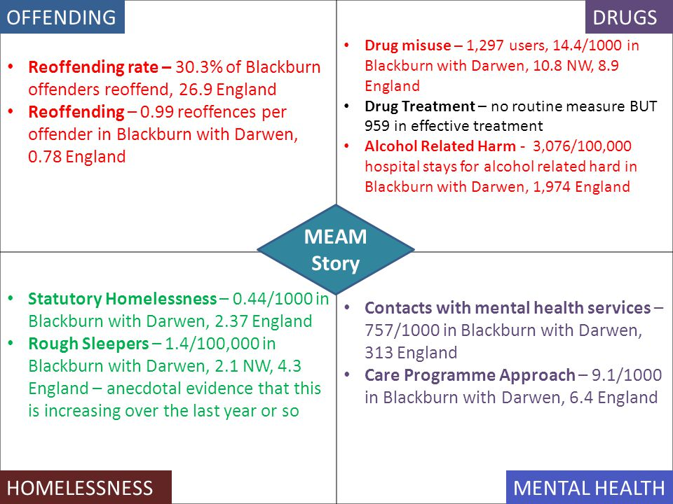 OFFENDING DRUGS MEAM Story HOMELESSNESS MENTAL HEALTH