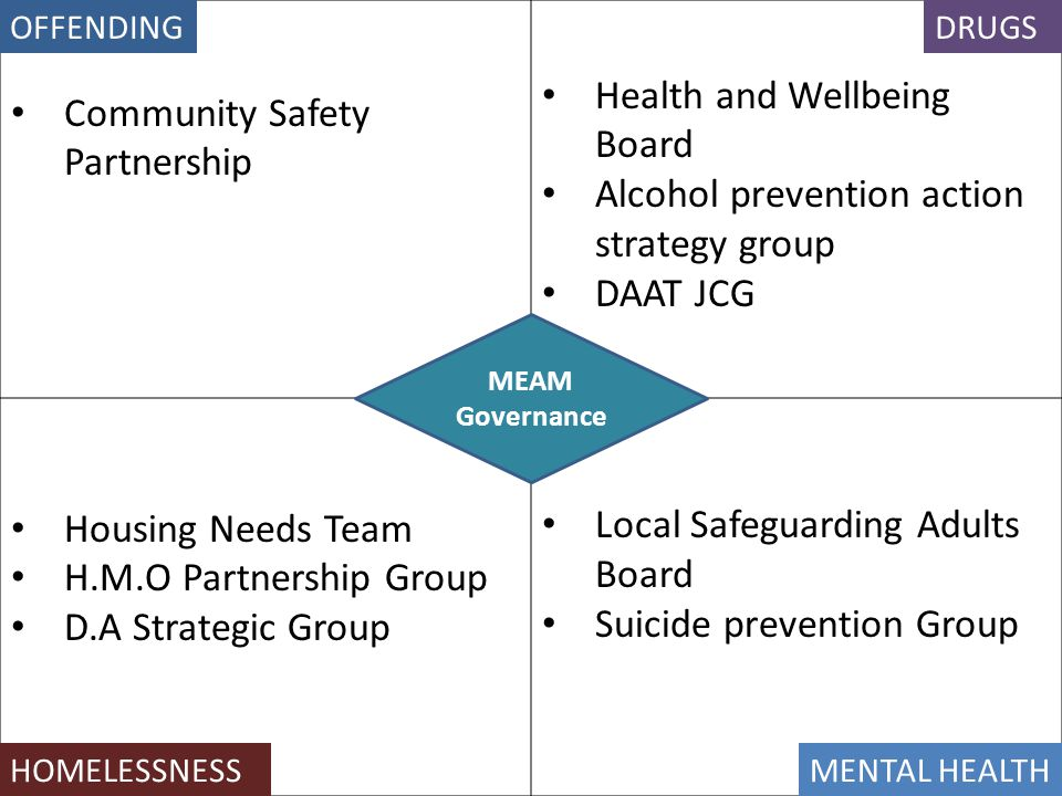 Community Safety Partnership Health and Wellbeing Board
