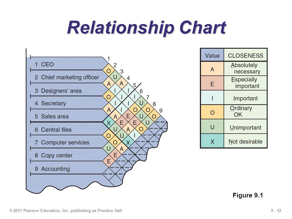 Relationship Chart Figure 9.1