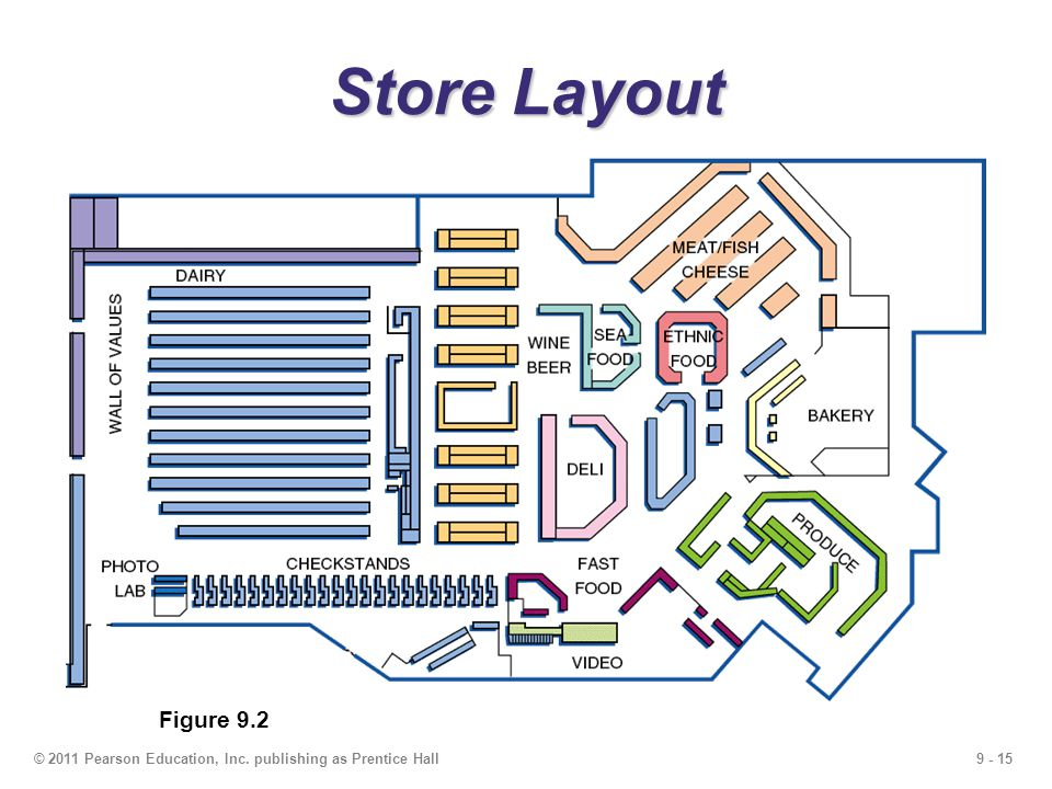 Store Layout Figure 9.2 © 2011 Pearson Education, Inc. publishing as Prentice Hall