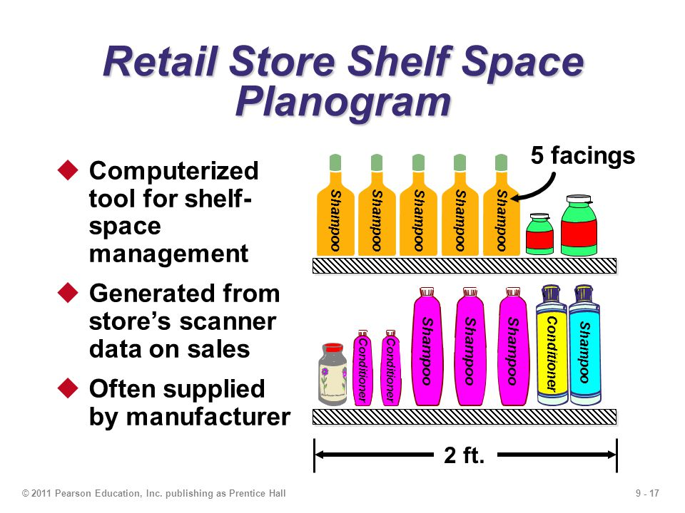 Retail Store Shelf Space Planogram