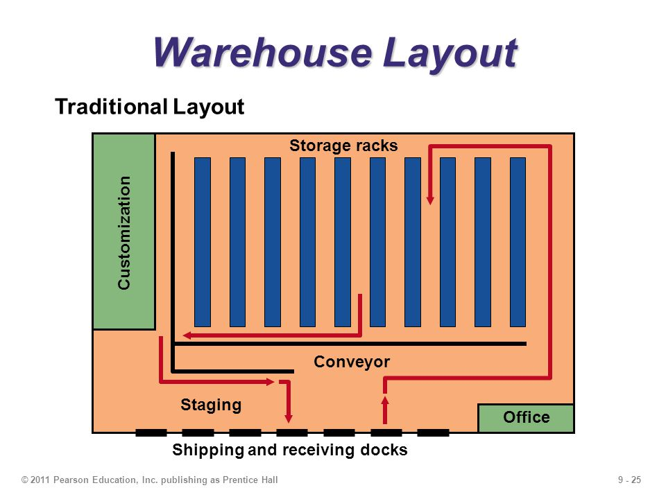 9 layout strategies powerpoint presentation to accompany for Warehouse racking layout software free