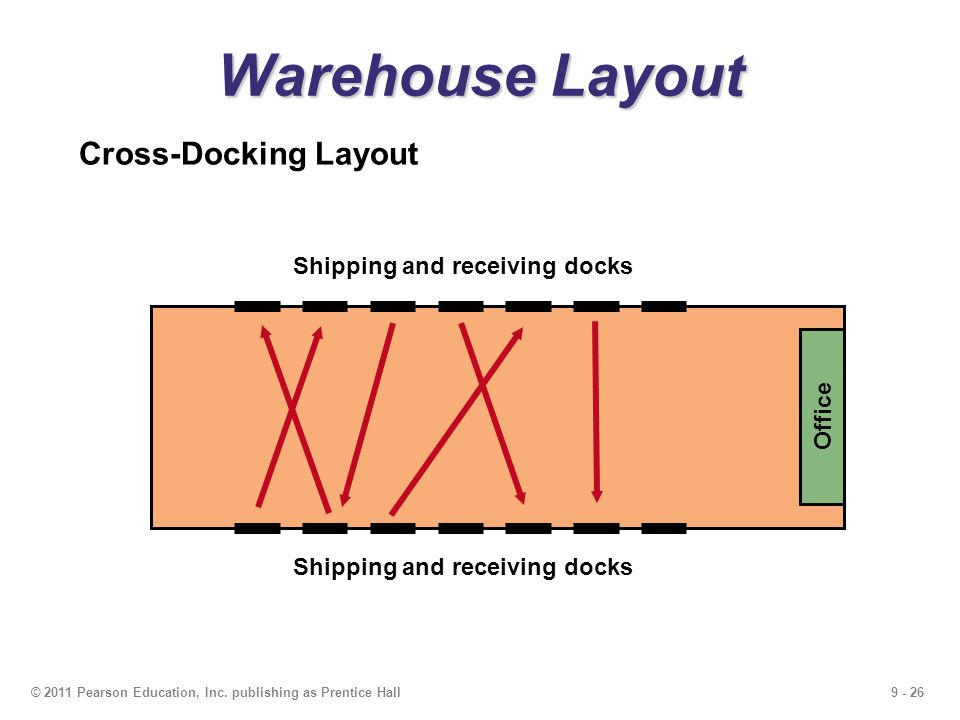 Warehouse Layout Cross-Docking Layout Office