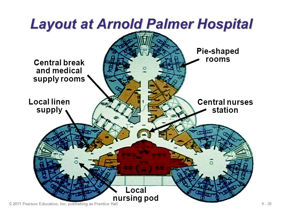 Layout at Arnold Palmer Hospital