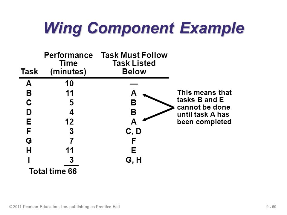 Wing Component Example