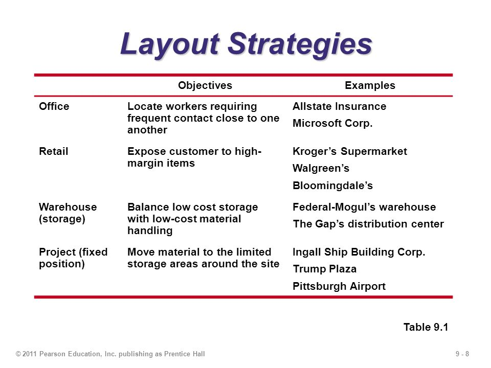 Layout Strategies Objectives Examples Office