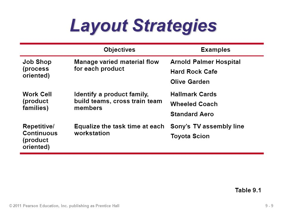 Layout Strategies Objectives Examples Job Shop (process oriented)