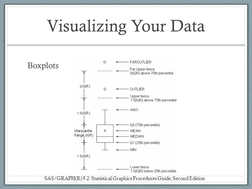 Visualizing Your Data Boxplots