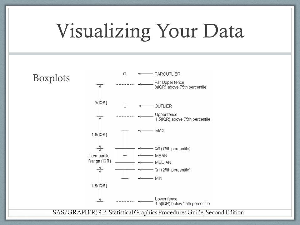 Visualizing Your Data Boxplots