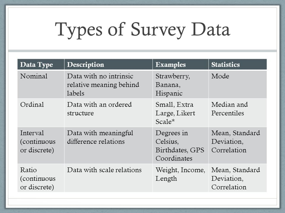 Types of Survey Data Data Type Description Examples Statistics Nominal