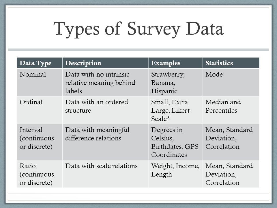 Types of Survey Data Data Type Description Examples Statistics Nominal