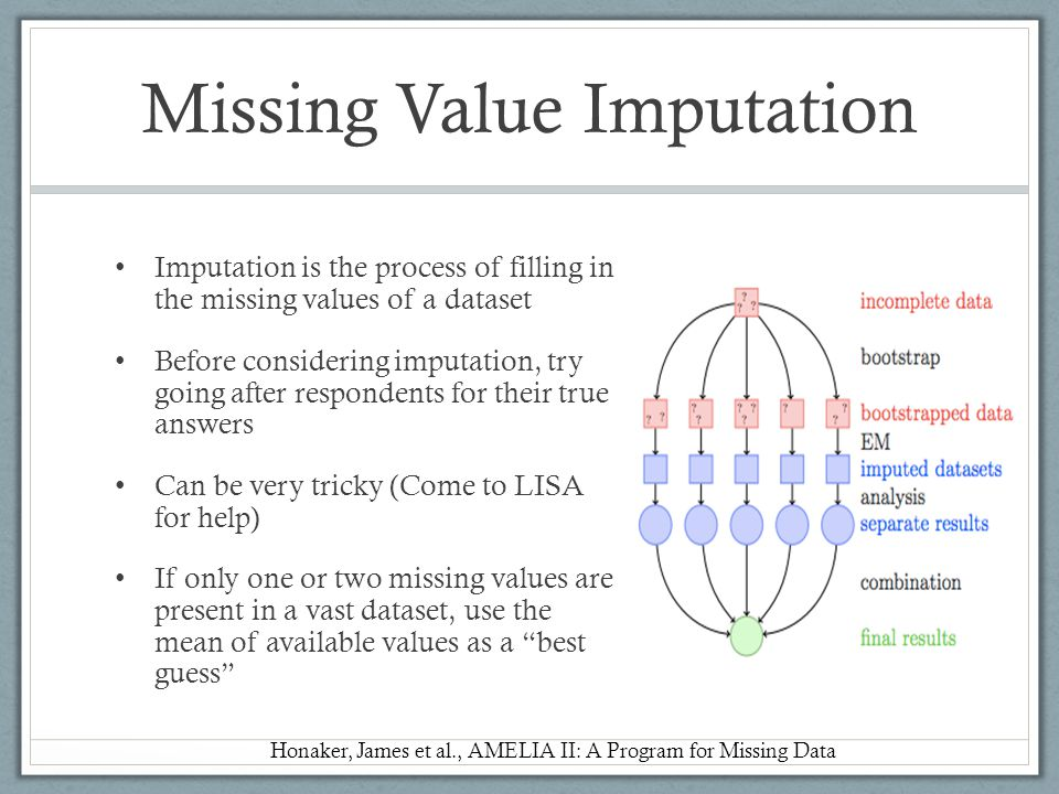 Missing Value Imputation
