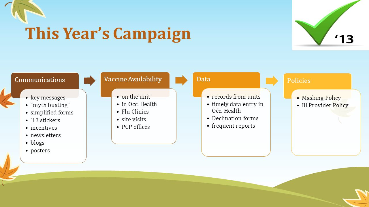 This Year's Campaign Communications Vaccine Availability Data Policies