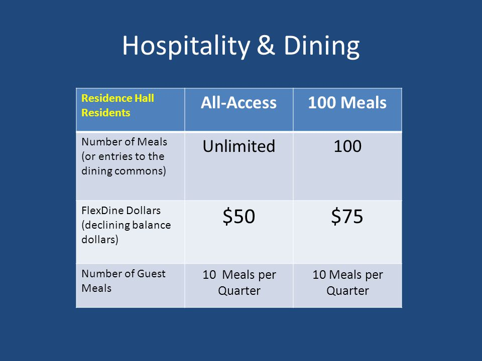 Hospitality & Dining $50 $75 All-Access 100 Meals Unlimited 100