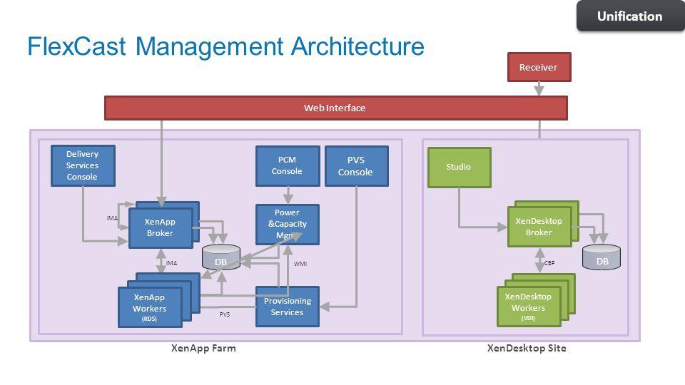 FlexCast Management Architecture