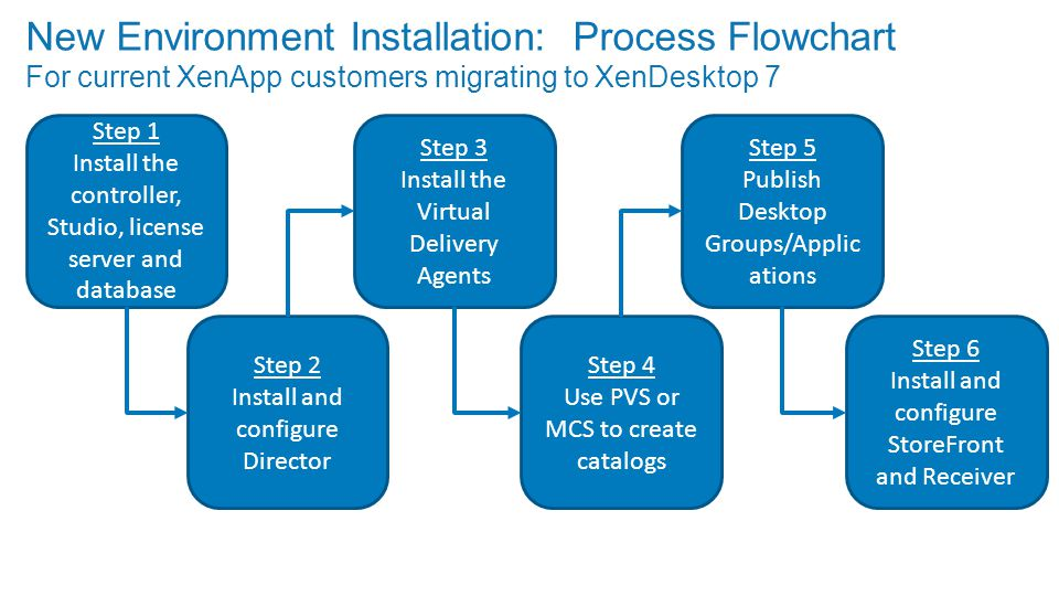 New Environment Installation: Process Flowchart For current XenApp customers migrating to XenDesktop 7