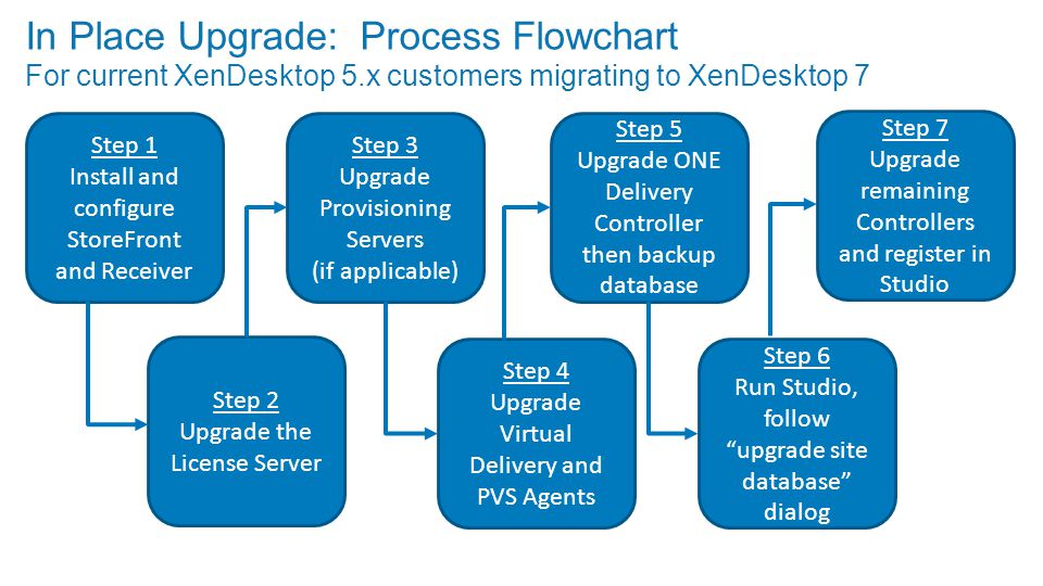 In Place Upgrade: Process Flowchart For current XenDesktop 5