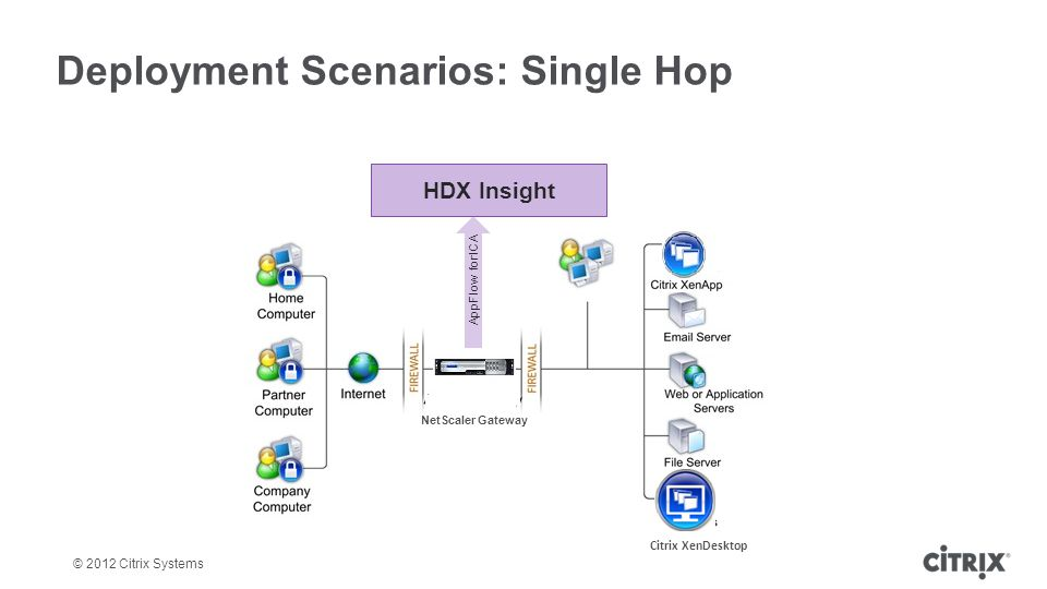 Deployment Scenarios: Single Hop