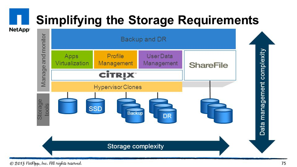 Simplifying the Storage Requirements