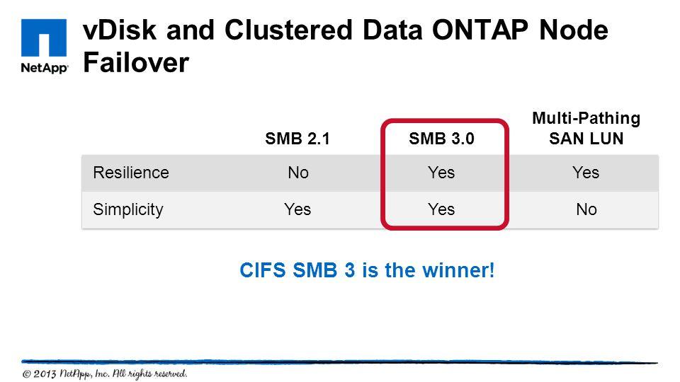 vDisk and Clustered Data ONTAP Node Failover