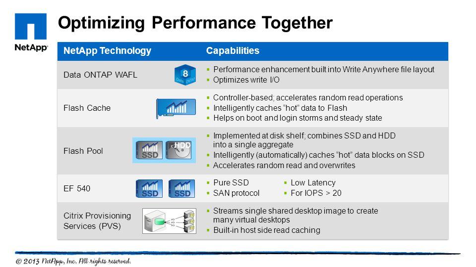 Optimizing Performance Together